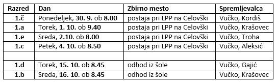 Obisk Mestne knjižnice Ljubljana za 1. letnik