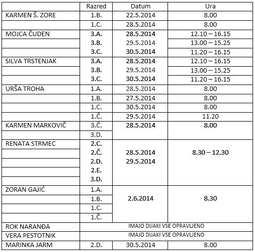 Seznam datumov za pridobivanje normativov  – junij 2014